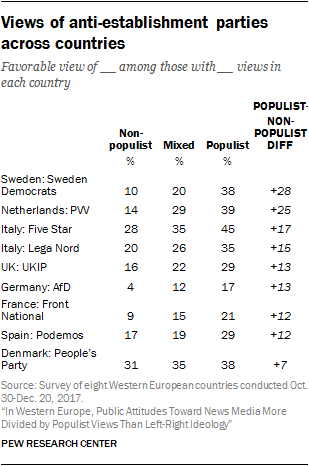 Views of anti-establishment parties across countries