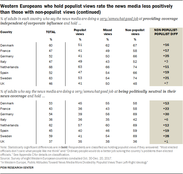 Western Europeans who hold populist views rate the news media less positively than those with non-populist views (continued)