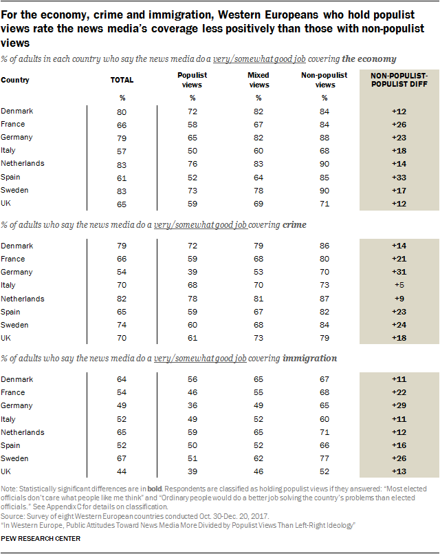 For the economy, crime and immigration, Western Europeans who hold populist views rate the news media's coverage less positively than those with non-populist views