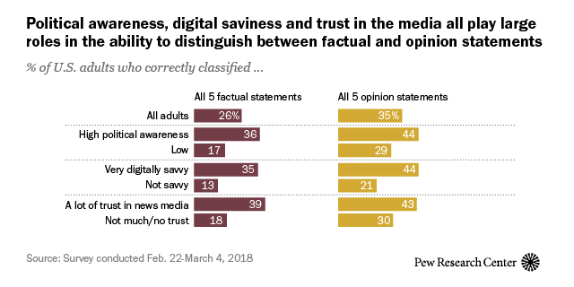 Can Americans Tell Factual From Opinion Statements in the