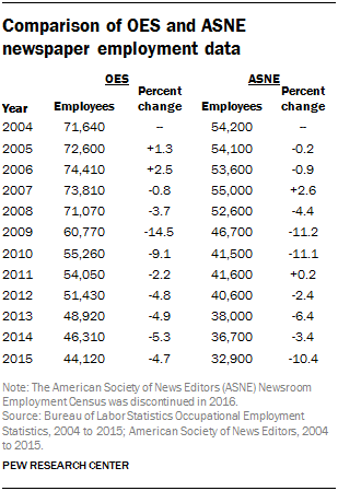 Table showing the comparison of OES and ASNE newspaper employment data
