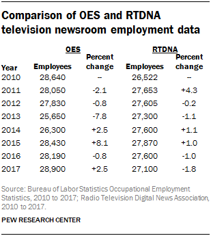 Table showing the comparison of OES and RTDNA television newsroom employment data