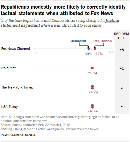 Republicans modestly more likely to correctly identify factual statements when attributed to Fox News