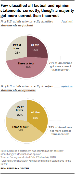 Few classified all factual and opinion statements correctly, though a majority got more correct than incorrect