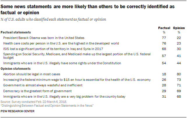 Some news statements are more likely than others to be correctly identified as factual or opinion
