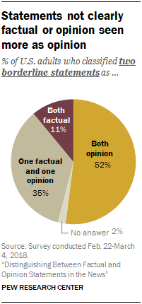 Statements not clearly factual or opinion seen more as opinion