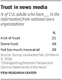 Trust in news media
