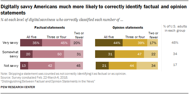 Digitally savvy Americans much more likely to correctly identify factual and opinion statements