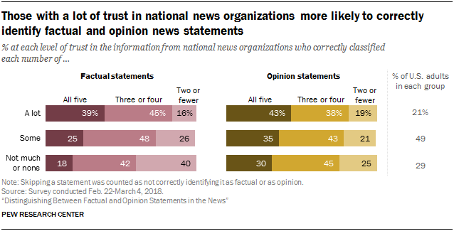 Those with a lot of trust in national news organizations more likely to correctly identify factual and opinion news statements