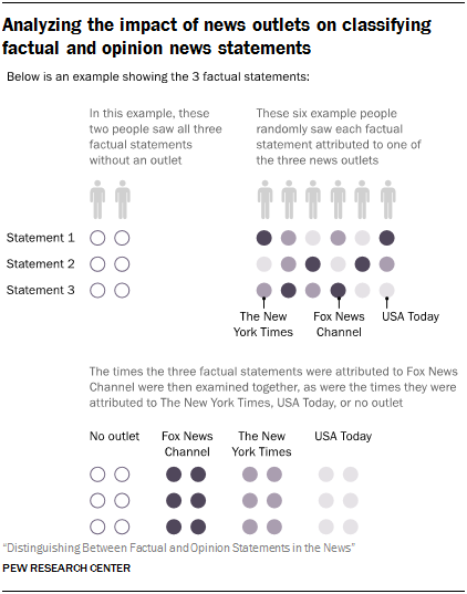 Analyzing the impact of news outlets on classifying factual and opinion news statements