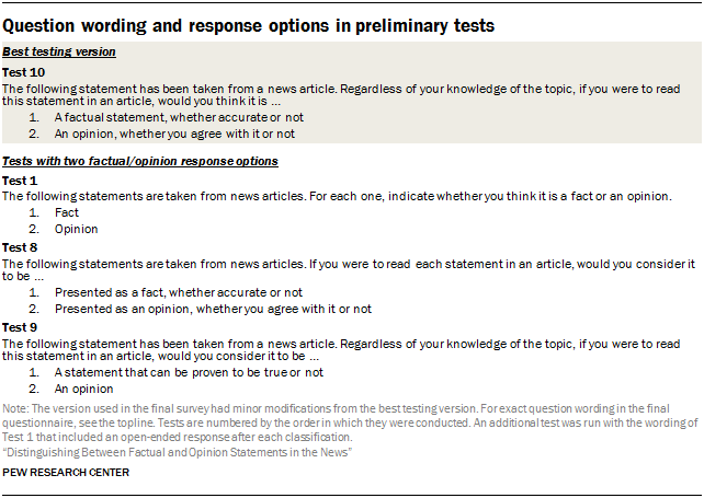 Question wording and response options in preliminary tests