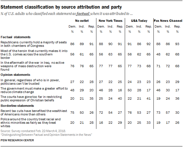 Statement classification by source attribution and party