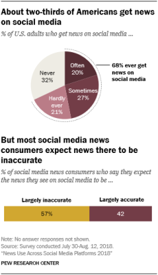 Charts showing that about two-thirds of Americans get news on social media, but most social media news consumers expect news there to be inaccurate.