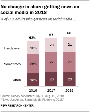 News Use Across Social Media Platforms 2018 | Pew Research Center