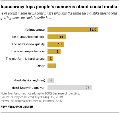 Chart showing that inaccuracy tops people's concerns about social media