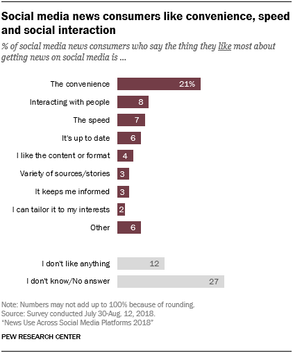 Chart showing that social media news consumers like convenience, speed and social interaction
