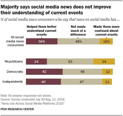 social media, news consumption, effects
