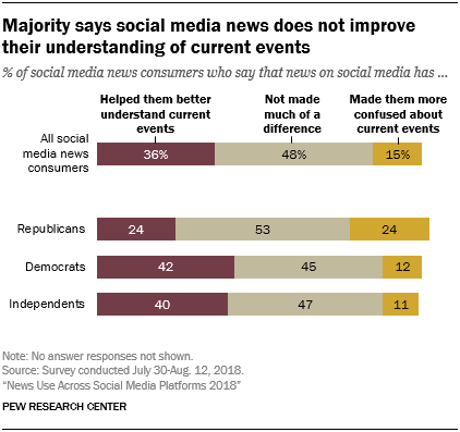 Chart showing that a majority says social media news does not improve their understanding of current events.