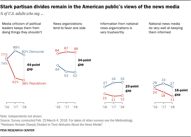 Stark partisan divides remain in the American public's views of the news media
