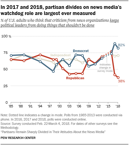 In 2017 and 2018, partisan divides on news media's watchdog role are largest ever measured