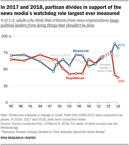 In 2017 and 2018, partisan divides in support of the news media's watchdog role largest ever measured