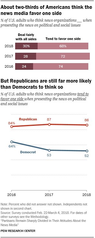 About two-thirds of Americans think the news media favor one side, but Republicans are still far more likely than Democrats to think so