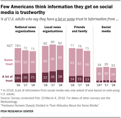 Few Americans think information they get on social media is trustworthy