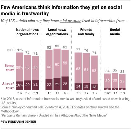 Few Americans think information they get on social media is trustworthy