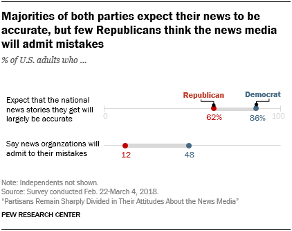 Majorities of both parties expect their news to be accurate, but few Republicans think the news media will admit mistakes