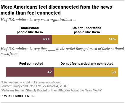 More Americans feel disconnected from the news media than feel connected
