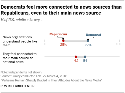 Democrats feel more connected to news sources than Republicans, even to their main news source