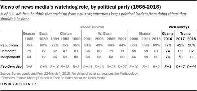 Views of news media's watchdog role, by political party (1985-2018)