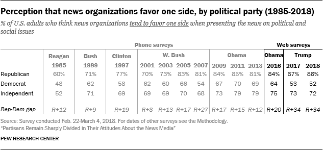 Perception that news organizations favor one side, by political party (1985-2018)