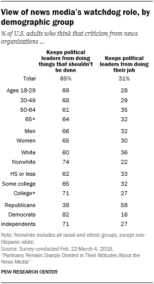 View of news media's watchdog role, by demographic group