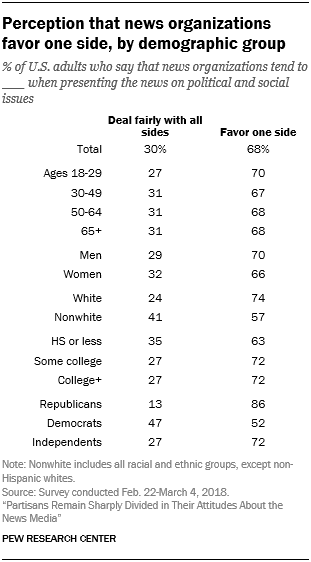 Perception that news organizations favor one side, by demographic group