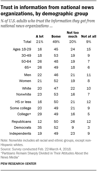 Trust in information from national news organizations, by demographic group