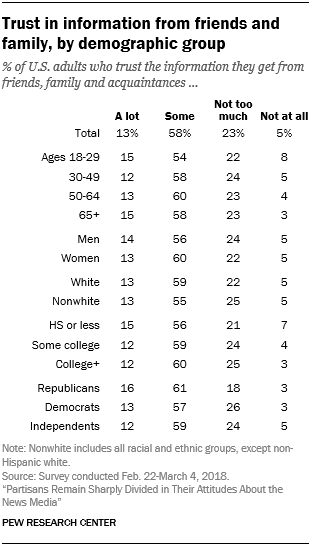 Trust in information from friends and family, by demographic group