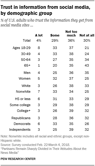 Trust in information from social media, by demographic group