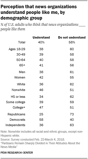 Perception that news organizations understand people like me, by demographic group