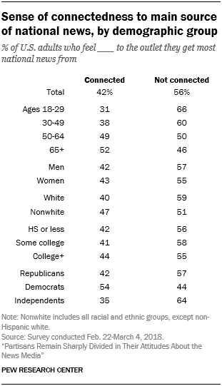 Sense of connectedness to main source of national news, by demographic group