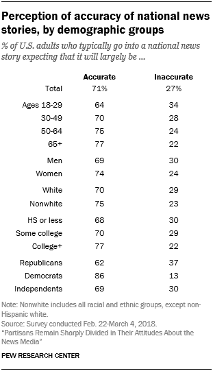 Perception of accuracy of national news stories, by demographic groups