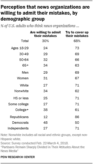 Perception that news organizations are willing to admit their mistakes, by demographic group