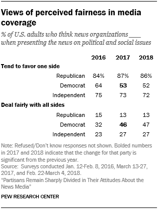 Views of perceived fairness in media coverage