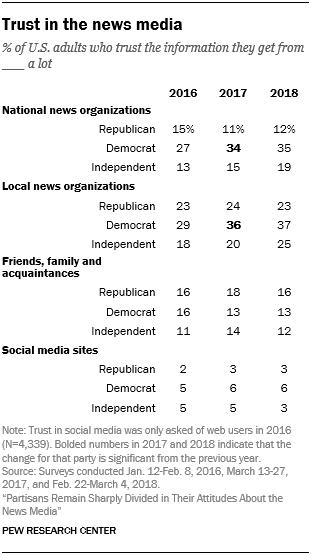 Trust in the news media