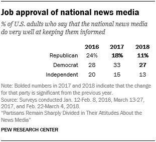 Job approval of national news media