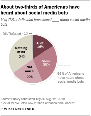 About two-thirds of Americans have heard about social media bots