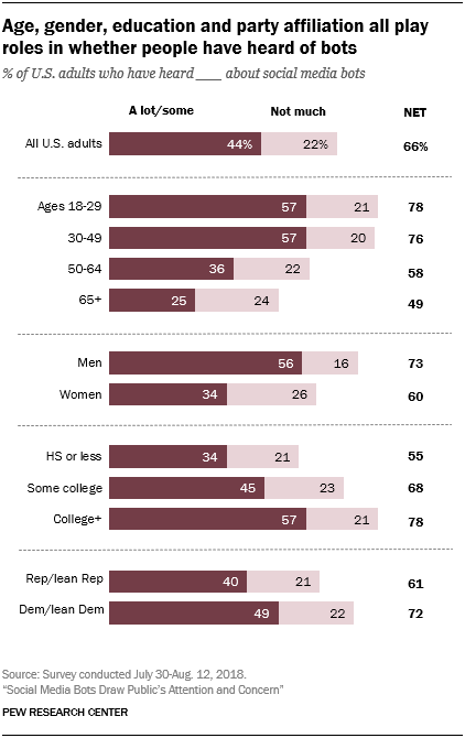 Age, gender, education and party affiliation all play roles in whether people have heard of bots
