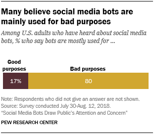 Many believe social media bots are mainly used for bad purposes