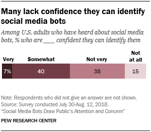 Many lack confidence they can identify social media bots