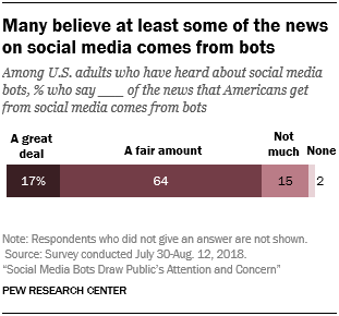 Many believe at least some of the news on social media comes from bots